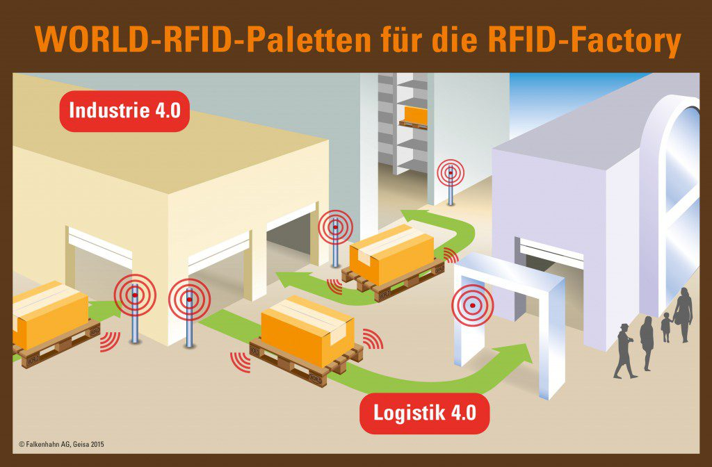 RFID-Factory