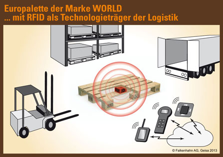 Europalette der Marke WORLD ... mit RFID als Technologieträger der Logistik